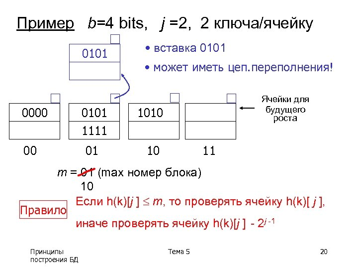 Пример b=4 bits, j =2, 2 ключа/ячейку 0101 0000 00 • вставка 0101 •