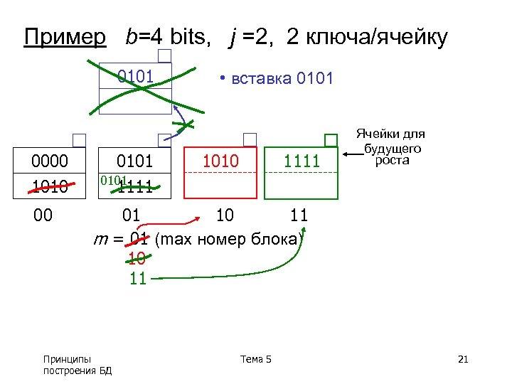 Пример b=4 bits, j =2, 2 ключа/ячейку 0101 0000 1010 00 0101 1111 •