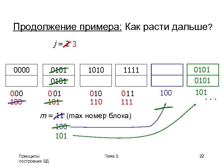Продолжение примера: Как расти дальше? j=23 0000 0 00 100 0101 0 01 1010
