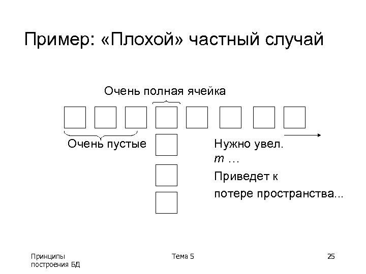 Пример: «Плохой» частный случай Очень полная ячейка Очень пустые Принципы построения БД Нужно увел.