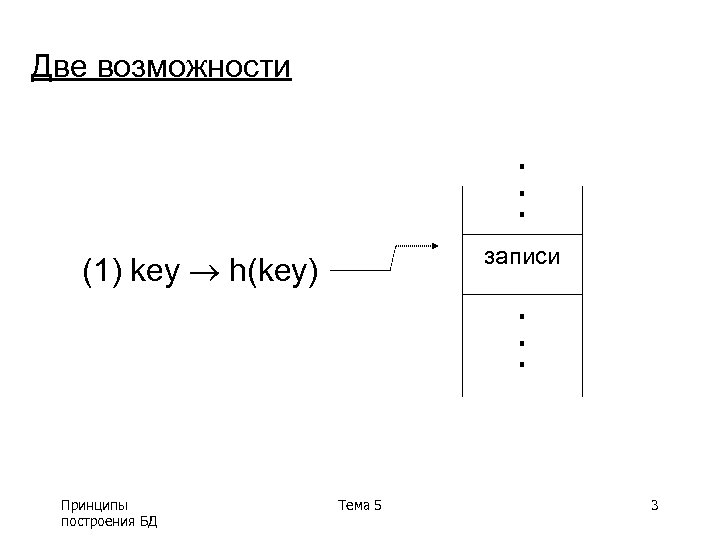 Две возможности . . . записи (1) key h(key) Принципы построения БД . .