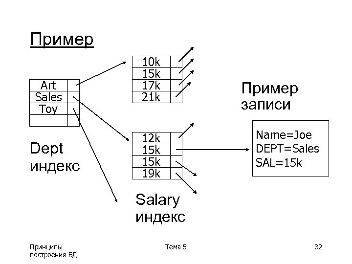 Пример Art Sales Toy Dept индекс 10 k 15 k 17 k 21 k