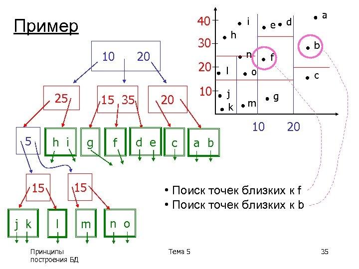 40 Пример 10 25 20 20 10 e h 30 20 15 35 i