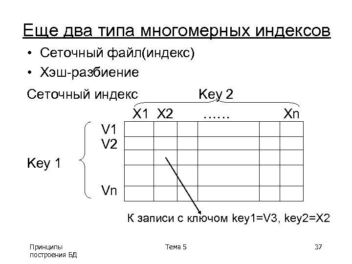 Еще два типа многомерных индексов • Сеточный файл(индекс) • Хэш-разбиение Сеточный индекс X 1