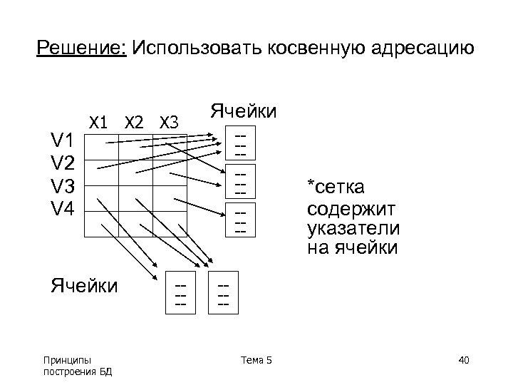 Решение: Использовать косвенную адресацию V 1 V 2 V 3 V 4 X 1