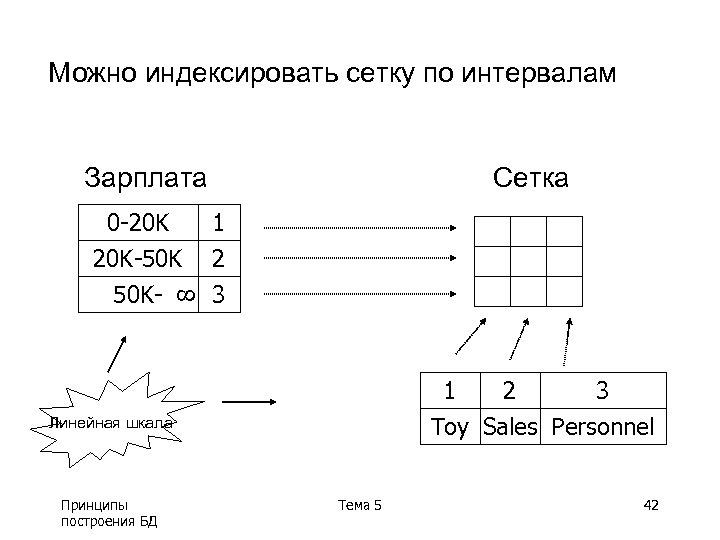Можно индексировать сетку по интервалам Зарплата 8 0 -20 K 20 K-50 K 50
