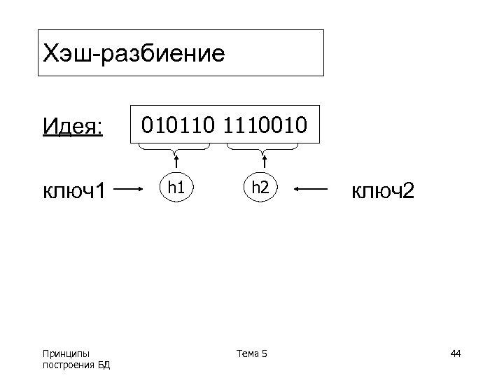 Хэш-разбиение Идея: ключ1 Принципы построения БД 010110 1110010 h 1 h 2 Тема 5