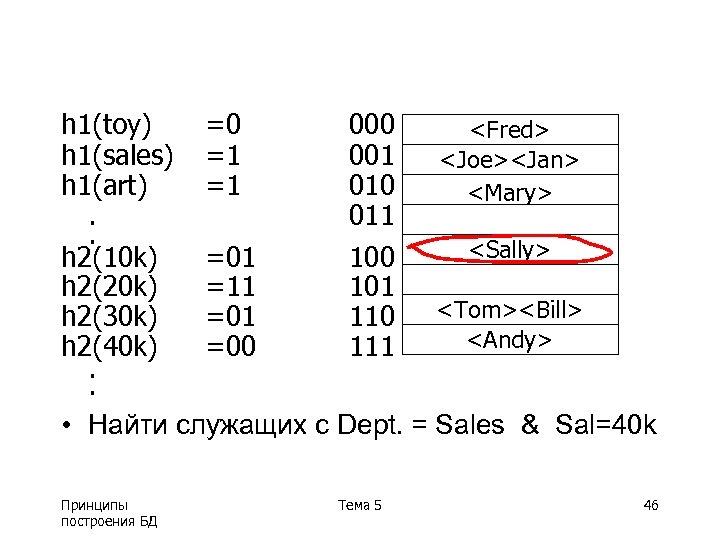 h 1(toy) =0 000 <Fred> h 1(sales) =1 001 <Joe><Jan> h 1(art) =1 010