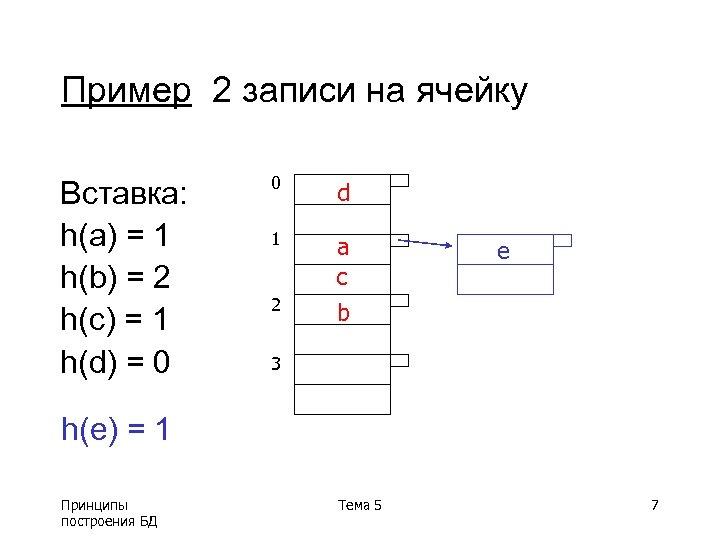 Пример 2 записи на ячейку Вставка: h(a) = 1 h(b) = 2 h(c) =