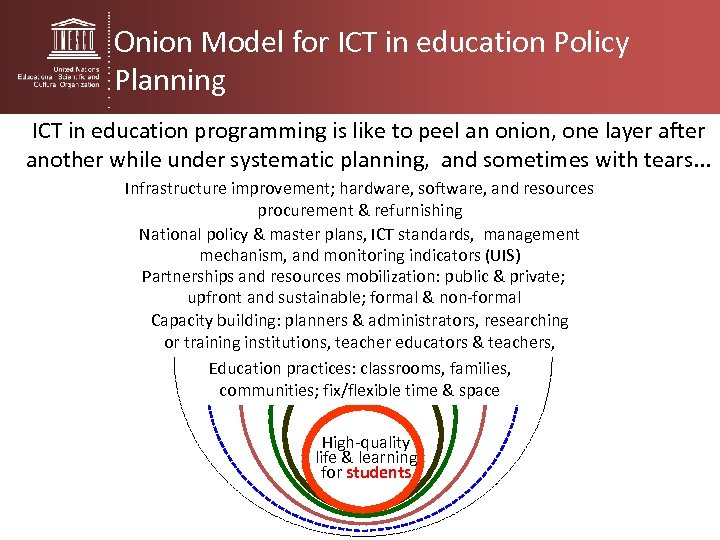 Onion Model for ICT in education Policy Planning ICT in education programming is like