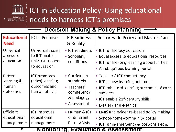 ICT in Education Policy: Using educational needs to harness ICT's promises Decision Making &