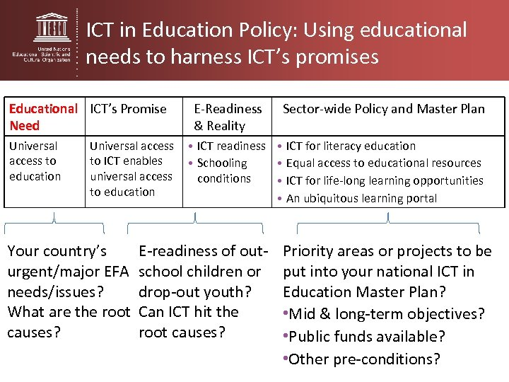 ICT in Education Policy: Using educational needs to harness ICT's promises Educational ICT's Promise