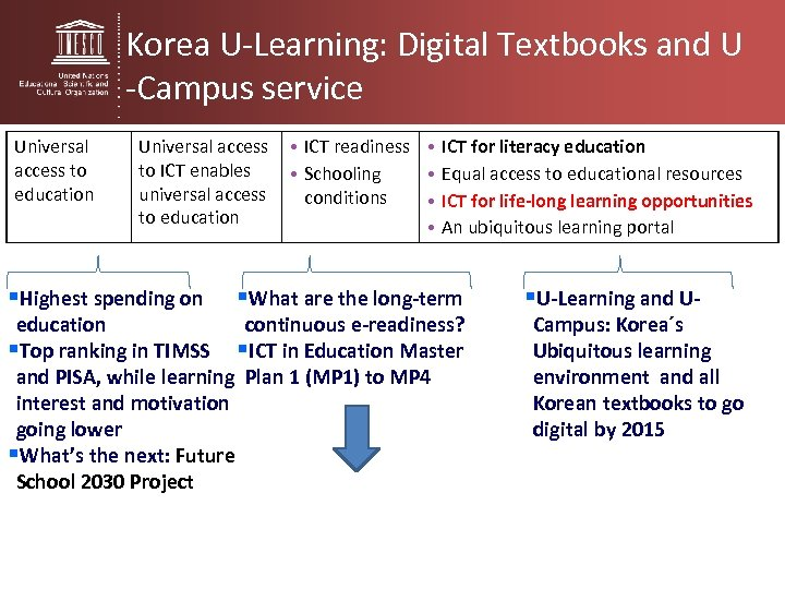 Korea U-Learning: Digital Textbooks and U -Campus service Universal access to education Universal access