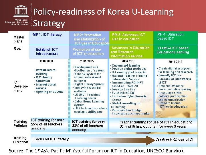 Policy-readiness of Korea U-Learning Strategy Source: The 1 st Asia-Pacific Ministerial Forum on ICT