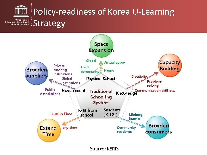Policy-readiness of Korea U-Learning Strategy Source: KERIS
