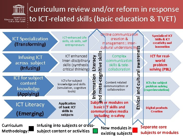 Curriculum review and/or reform in response to ICT-related skills (basic education & TVET) ICT