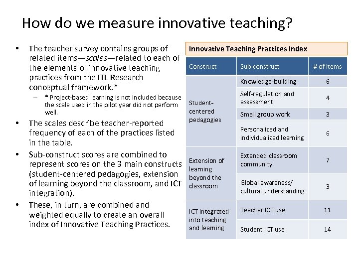 How do we measure innovative teaching? • • Innovative Teaching Practices Index The teacher