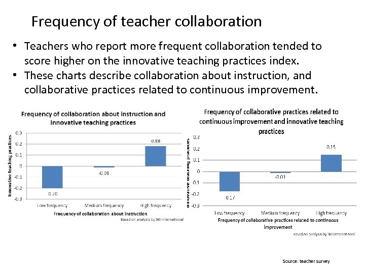 51 Frequency of teacher collaboration • Teachers who report more frequent collaboration tended to