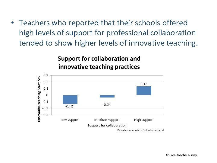 Support for teacher collaboration • Teachers who reported that their schools offered high levels
