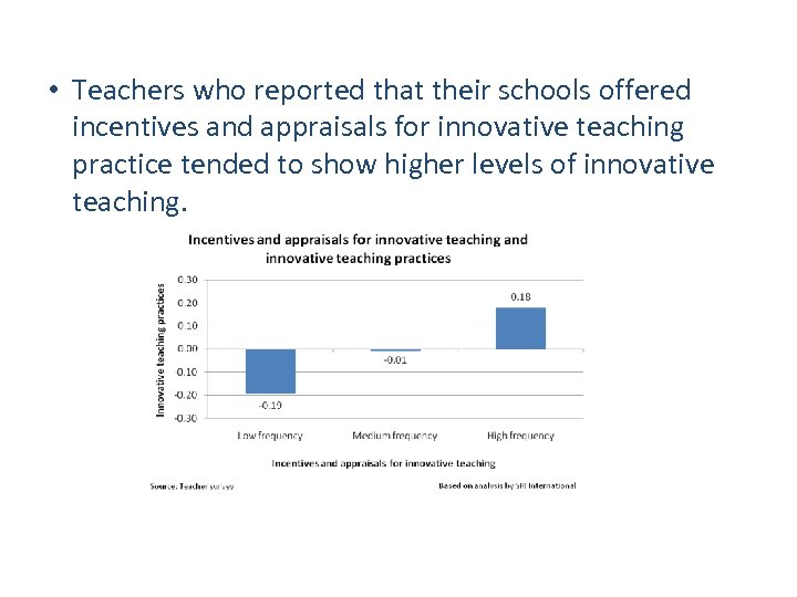 Incentives and appraisals for innovative teaching • Teachers who reported that their schools offered