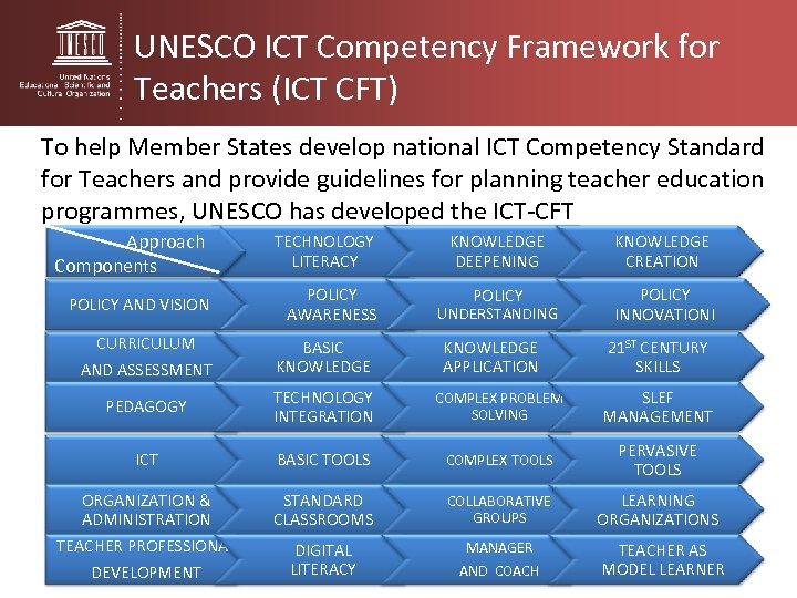 UNESCO ICT Competency Framework for Teachers (ICT CFT) To help Member States develop national