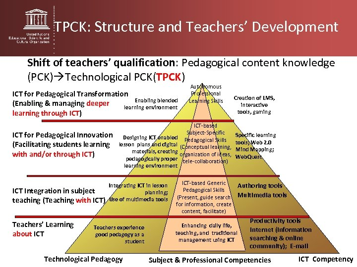 TPCK: Structure and Teachers' Development Shift of teachers' qualification: Pedagogical content knowledge (PCK) Technological