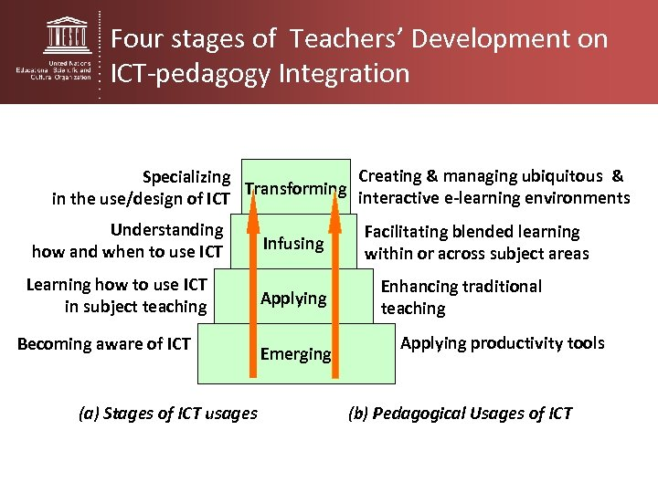 Four stages of Teachers' Development on ICT-pedagogy Integration Creating & managing ubiquitous & Specializing
