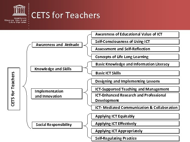 CETS for Teachers Awareness of Educational Value of ICT Awareness and Attitude Self-Consciousness of