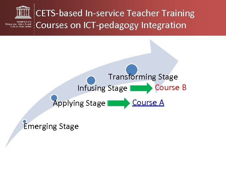 CETS-based In-service Teacher Training Courses on ICT-pedagogy Integration Transforming Stage Course B Infusing Stage
