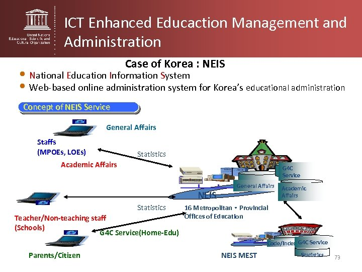 ICT Enhanced Educaction Management and Administration Case of Korea : NEIS • National Education