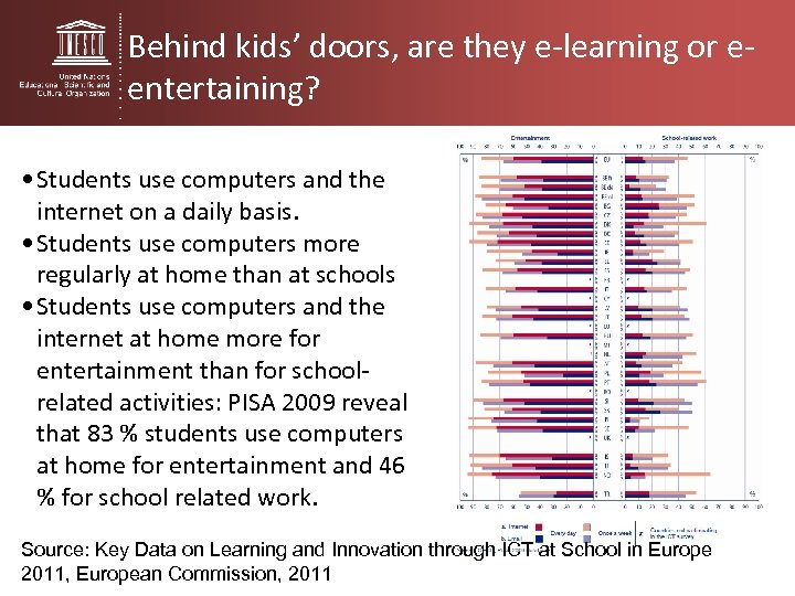 Behind kids' doors, are they e-learning or eentertaining? • Students use computers and the