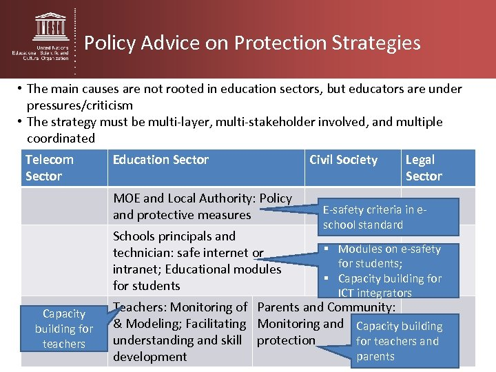 Policy Advice on Protection Strategies • The main causes are not rooted in education