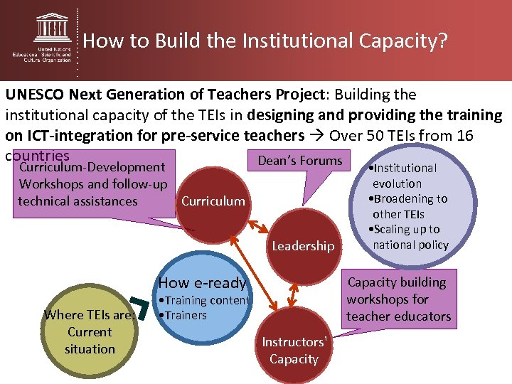How to Build the Institutional Capacity? UNESCO Next Generation of Teachers Project: Building the