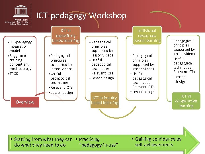 ICT-pedagogy Workshop • ICT-pedagogy integration model • Suggested training content and methodology • TPCK