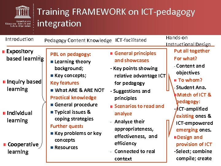 Training FRAMEWORK on ICT-pedagogy integration Introduction Expository based learning Inquiry based learning Individual learning
