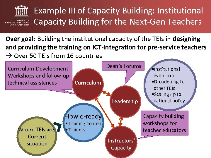Example III of Capacity Building: Institutional Capacity Building for the Next-Gen Teachers Over goal: