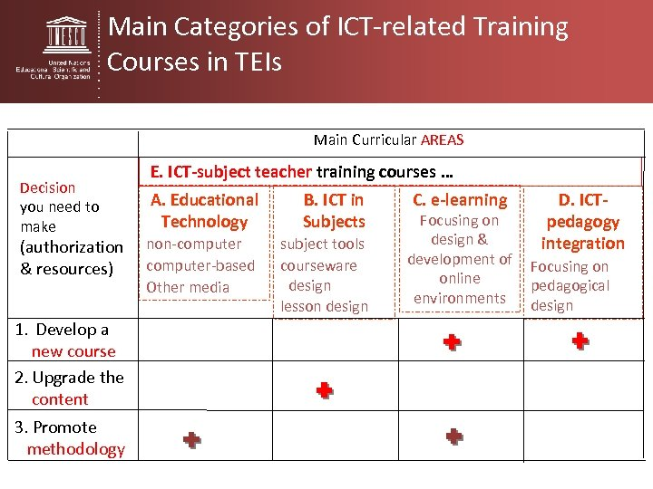 Main Categories of ICT-related Training Courses in TEIs Main Curricular AREAS Decision you need