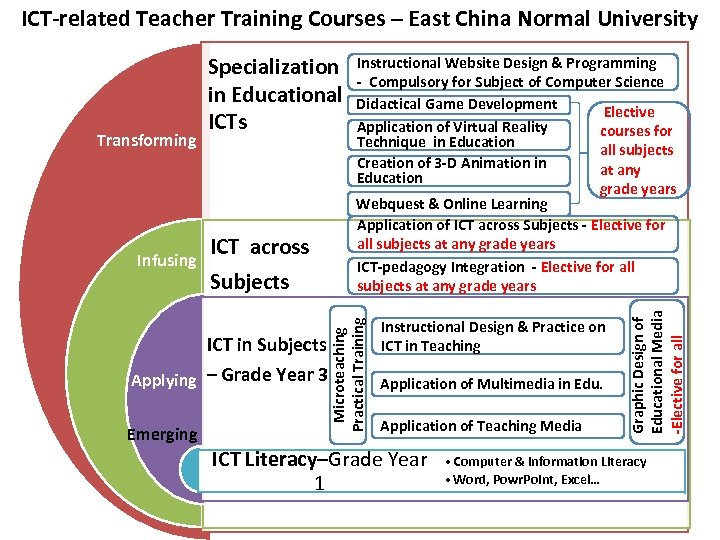 ICT-related Teacher Training Courses – East China Normal University ICT across Subjects ICT in