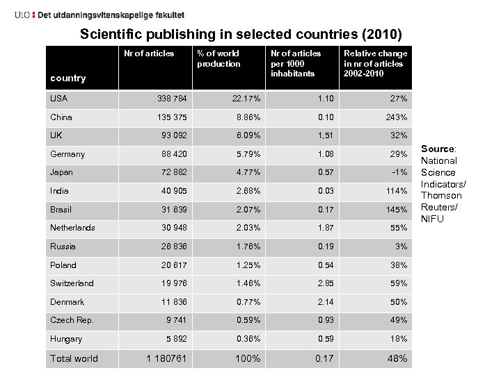 Scientific publishing in selected countries (2010) Nr of articles % of world production country