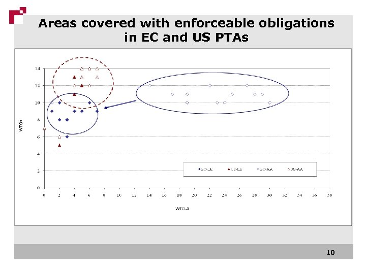 Areas covered with enforceable obligations in EC and US PTAs 10