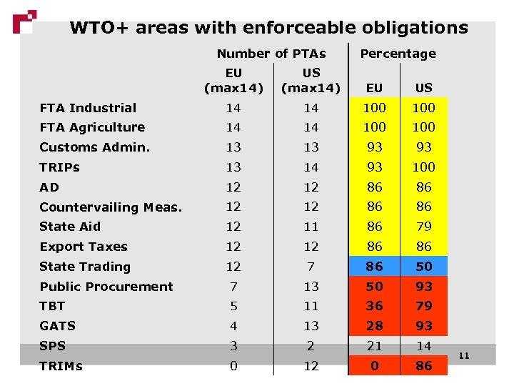 WTO+ areas with enforceable obligations Number of PTAs Percentage EU (max 14) US (max