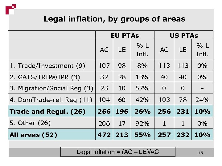 Legal inflation, by groups of areas EU PTAs US PTAs AC LE % L
