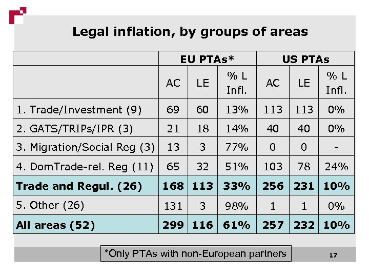Legal inflation, by groups of areas EU PTAs* US PTAs AC LE % L
