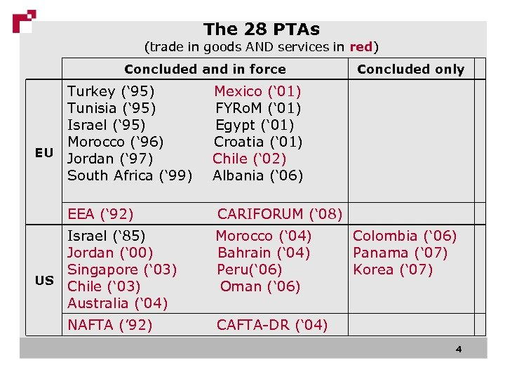 The 28 PTAs (trade in goods AND services in red) Concluded and in force
