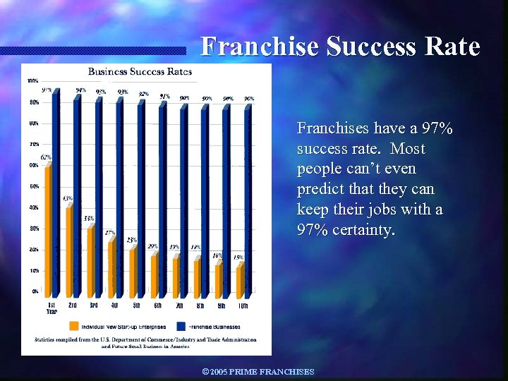 Franchise Success Rate Franchises have a 97% success rate. Most people can't even predict