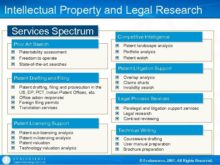 Intellectual Property and Legal Research Services Spectrum Prior Art Search © Patentability assessment ©