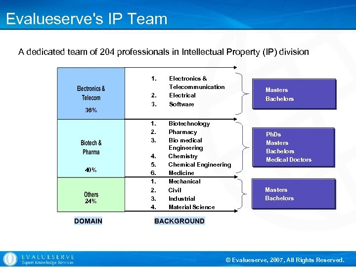 Evalueserve's IP Team A dedicated team of 204 professionals in Intellectual Property (IP) division