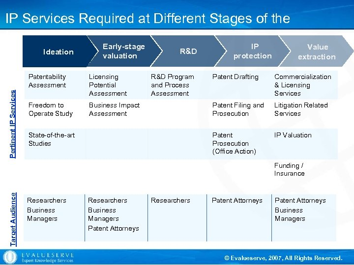 IP Services Required at Different Stages of the Invention's Lifecycle Ideation Early-stage valuation Pertinent
