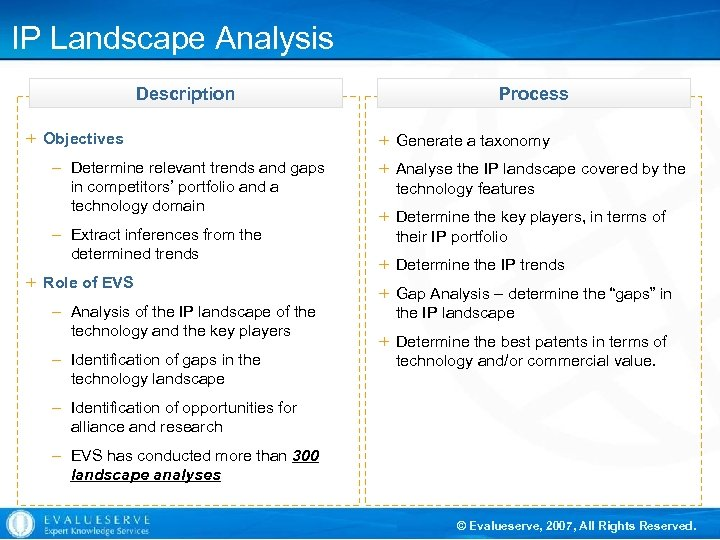 IP Landscape Analysis Description + Objectives – Determine relevant trends and gaps in competitors'