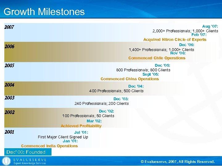 Growth Milestones Aug ' 07: 2, 000+ Professionals; 1, 000+ Clients Feb ' 07: